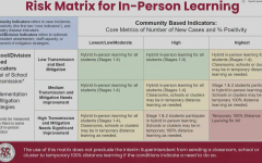 The slide used at the School Board meeting showing the matrix for in-person learning.